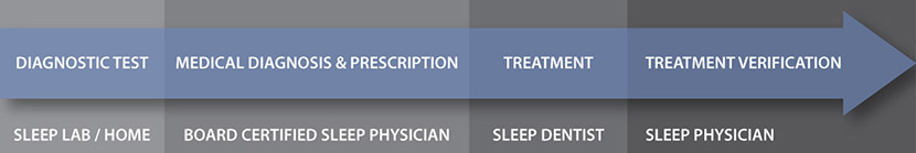 Obstructive sleep apnea treatment process