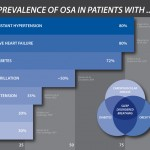 Obstructive Sleep Apnea prevalence