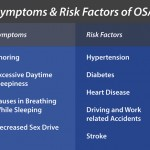Symptoms and Risks of obstructive sleep apnea