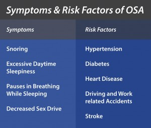 what is sleep apnea - symptoms of OSA