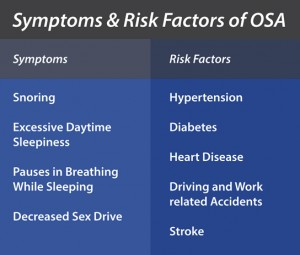 Symptoms and Risks of OSA