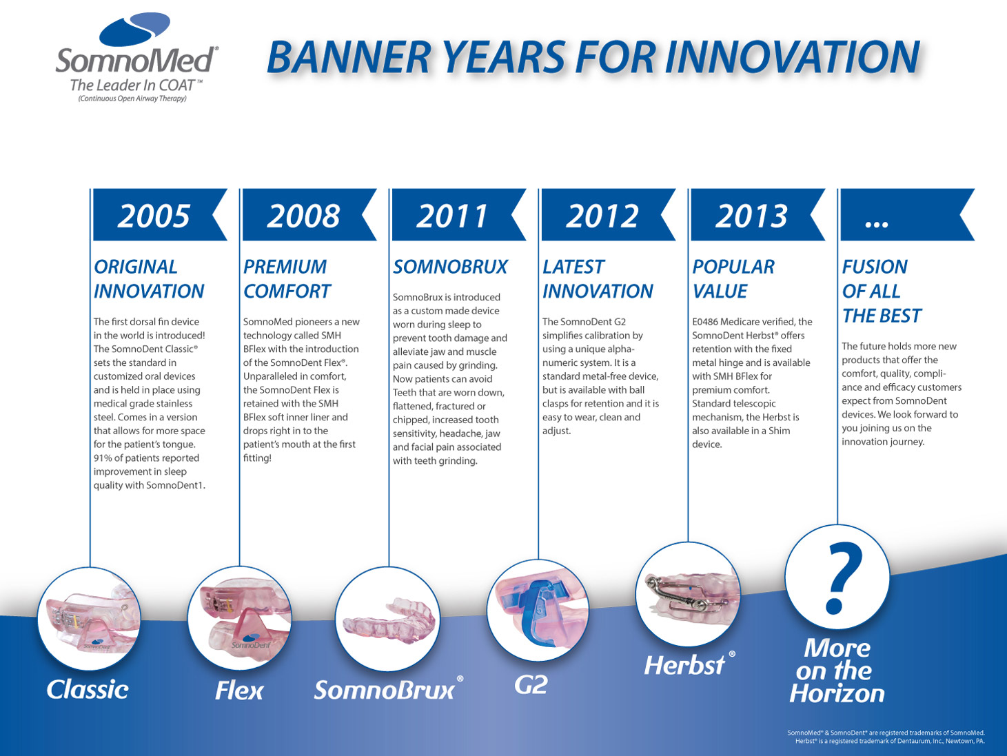 History of innovation for Innovative product development companies
